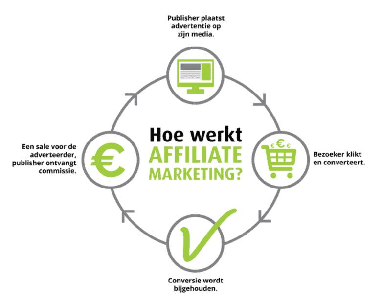 Hoe werkt Affiliatie marketing