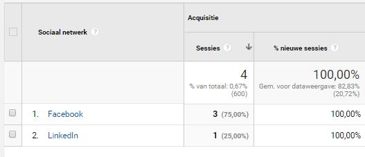 Google analytics acquisitie kanalen